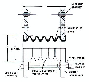 5-Convolute PTFE Expansion Joint > PTFE expansion joints
